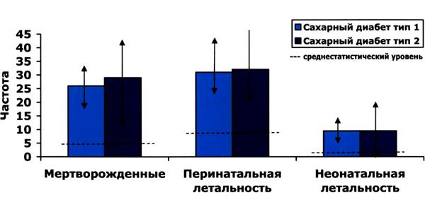 beremennost-pri-diabete