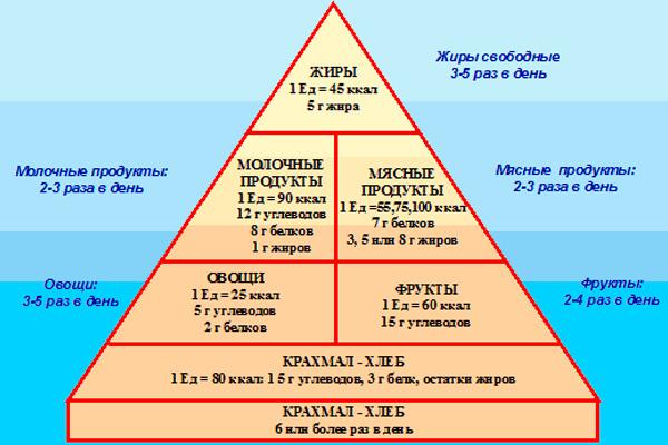 Как меняется уровень сахара в крови после