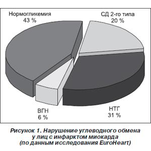 lechenie-diabeta-2-tipa