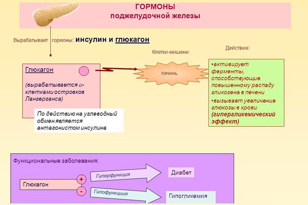 lechenie-saharnogo-diabeta