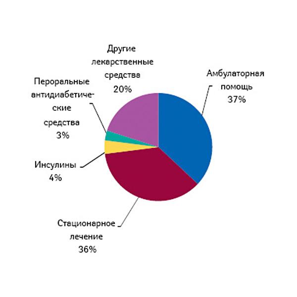 saharniy-diabet-2-tipa
